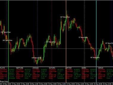 Market Natural Cycle