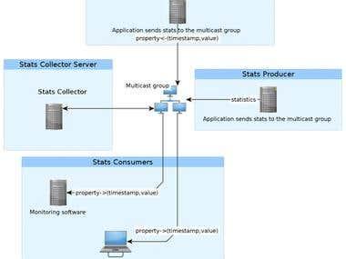 Multicast stats gatherer