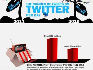 infographic on Growth of information
