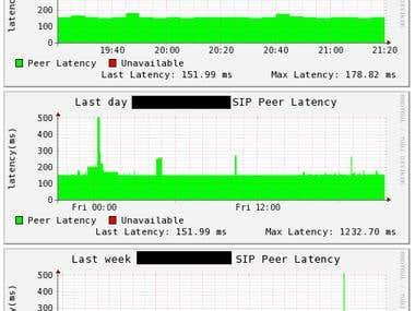 Asterisk SIP Peers latency over time