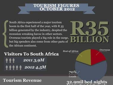 South African Tourism Figures 2012