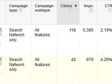 Adwords Campaign Optimization