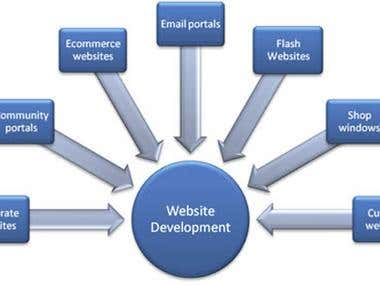 PHP Development Is Becoming Increasingly Popular and EasyUse