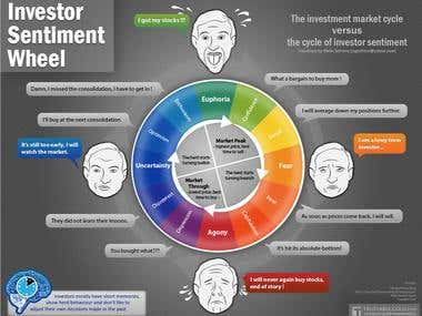 Infographic - Investor sentiment wheel