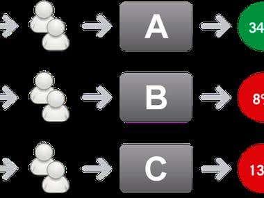 PHP Split-testing