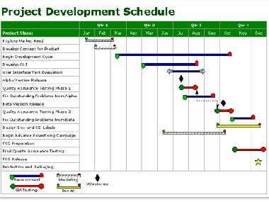 Scheduling using Gantt Chart