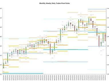 Trading Indicators using VBA in Excel