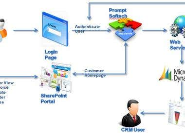 Microsoft Dynamics CRM integration with WebPortal