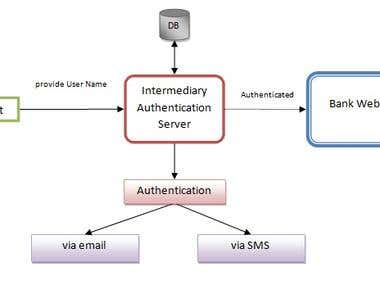 (c++) Email/SMS based Authentication module for NGINX server