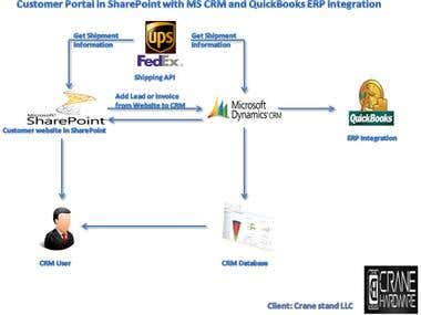 Ms CRM intgration with SharePoint and QuickBooks(ERP)
