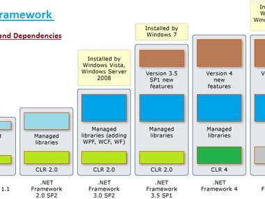 Migration of .net Application