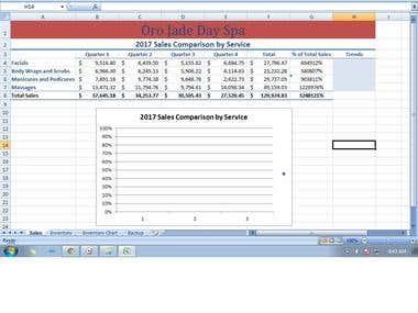 4U Day Spa Inventory Chart