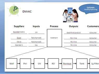 Presentation, Designing etc.