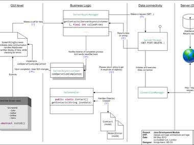 Java development model/framework of BlackBerry applications