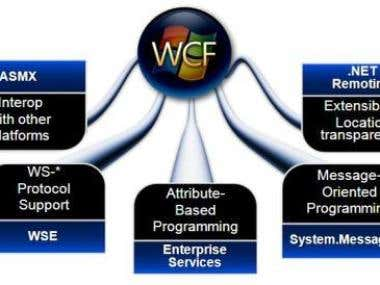 WCF Restful service for Appointment training system