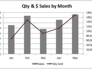 Quantity and Sales Graph