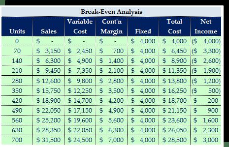 Break-Even Spreadsheet