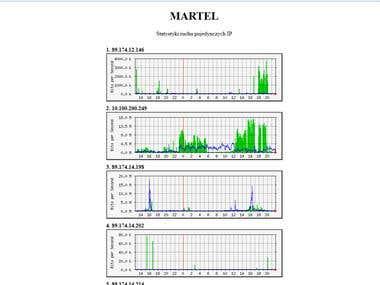 MRTG stats for ISP
