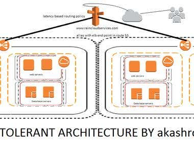 AWS HA AND FAULT TOLERANT ARCHITECTURE