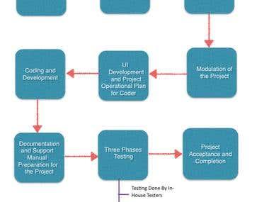 Work Process Module