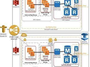 High computing on performance on cloud