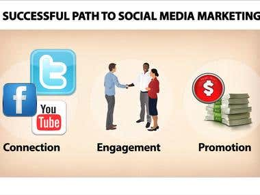 Overall Social Media Promotion