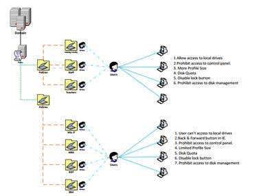 Active Directory Domain serverices
