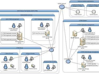 Clinical Trial Data Warehouse (CTDW)