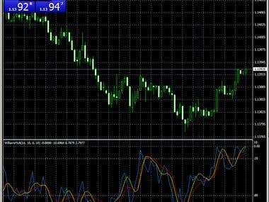 MetaTrader 4 Smoothed Williams %R