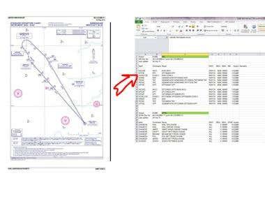 Data entry for aviation