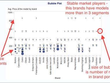 Amazon goods segments data analytics