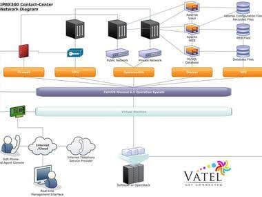 Cloud Based VOIP Solution