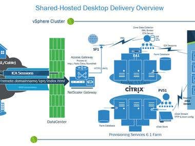 Citrix setup