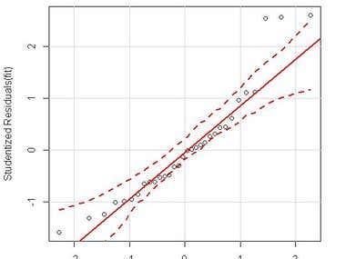 Quantile-Quantile Plot using R