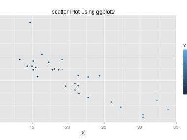 Scatter Plot using ggplot2 package in R