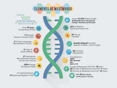 Infographic for Faculty of Westwood