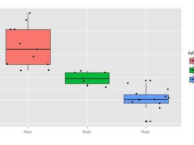 Box-Plot using ggplot2 package in R