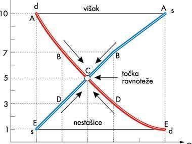 graphical data presentation