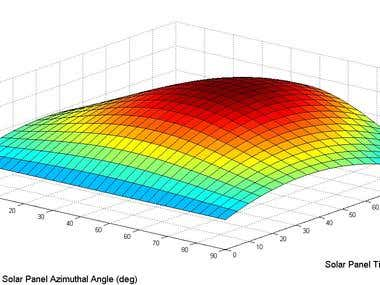 Matlab Simulation of Incident Solar Energy