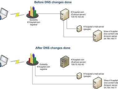 DNS - Host Migration