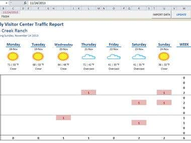 Weather Condition Dashboard