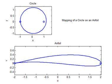 Conformal Mapping using MATLAB