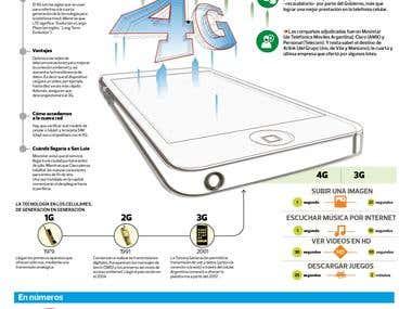 Infografía del negocio 4G
