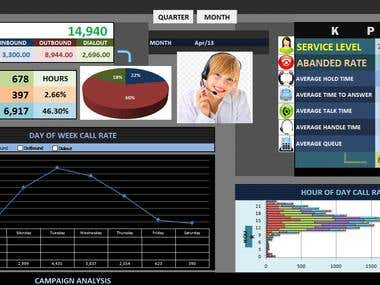 Dashboard - Call center