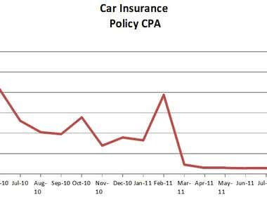 Car Insurance CPA Decrease For PPC Client