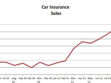 Car Insurance Sales Increase For PPC Client