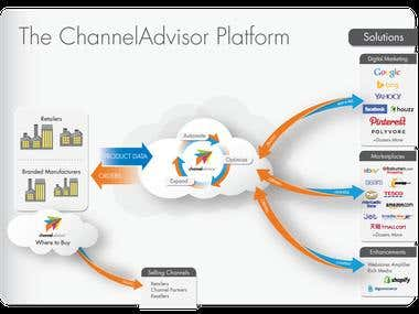 ChannelAdvisor Integration