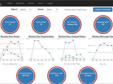 Responsive website live Dashboard with web traffic chart