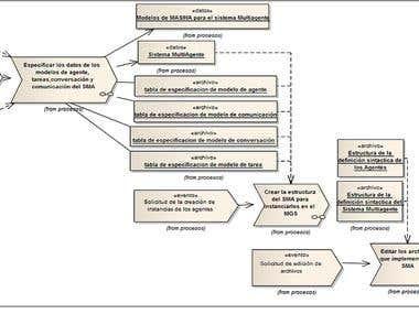 UML Documentation