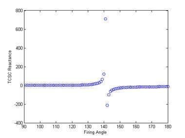 Thyristor-Controlled Series Compensator (TCSC) Simulation